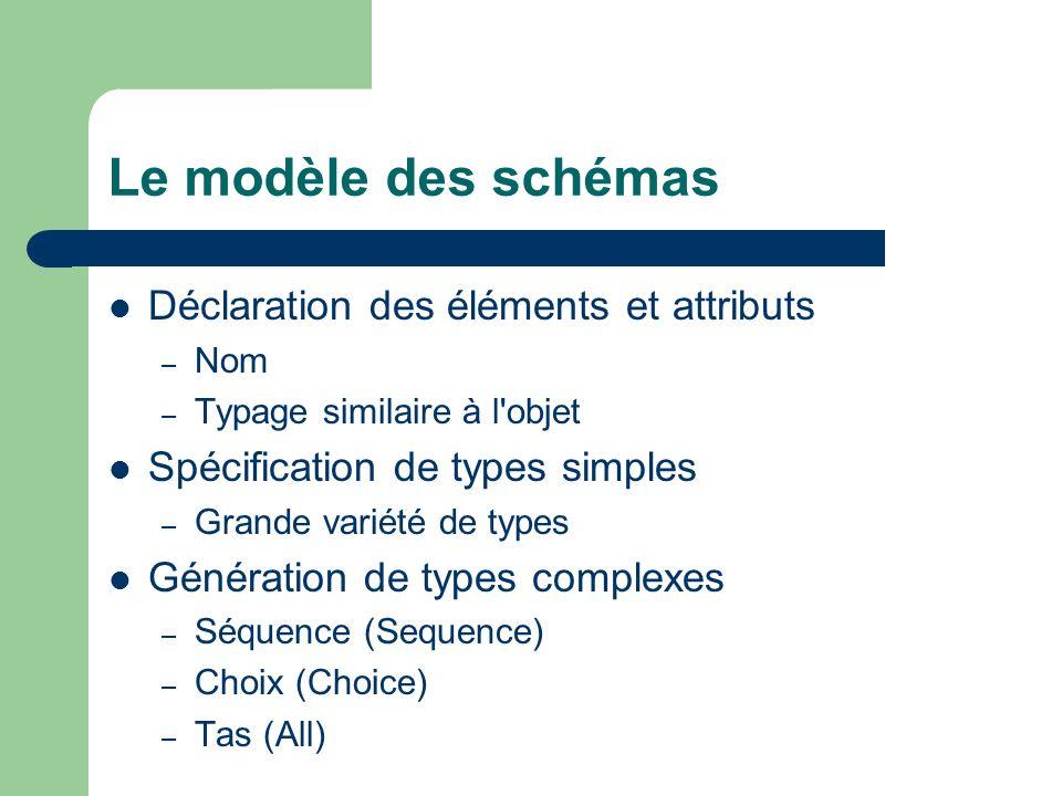 Le modèle des schémas Déclaration des éléments et attributs
