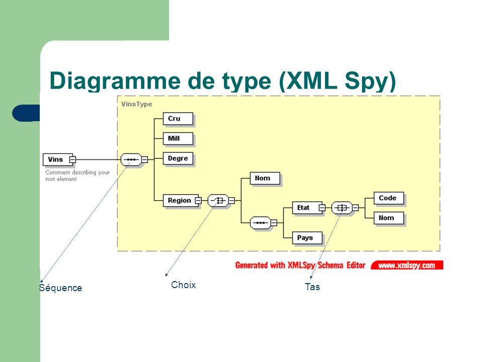 Diagramme de type (XML Spy)