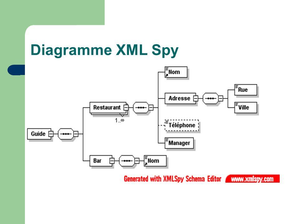 Diagramme XML Spy Démo XML Spy