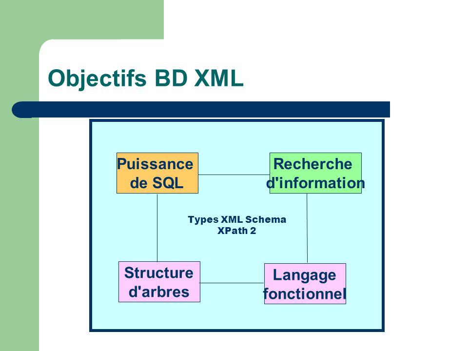Objectifs BD XML Puissance de SQL Recherche d information Structure