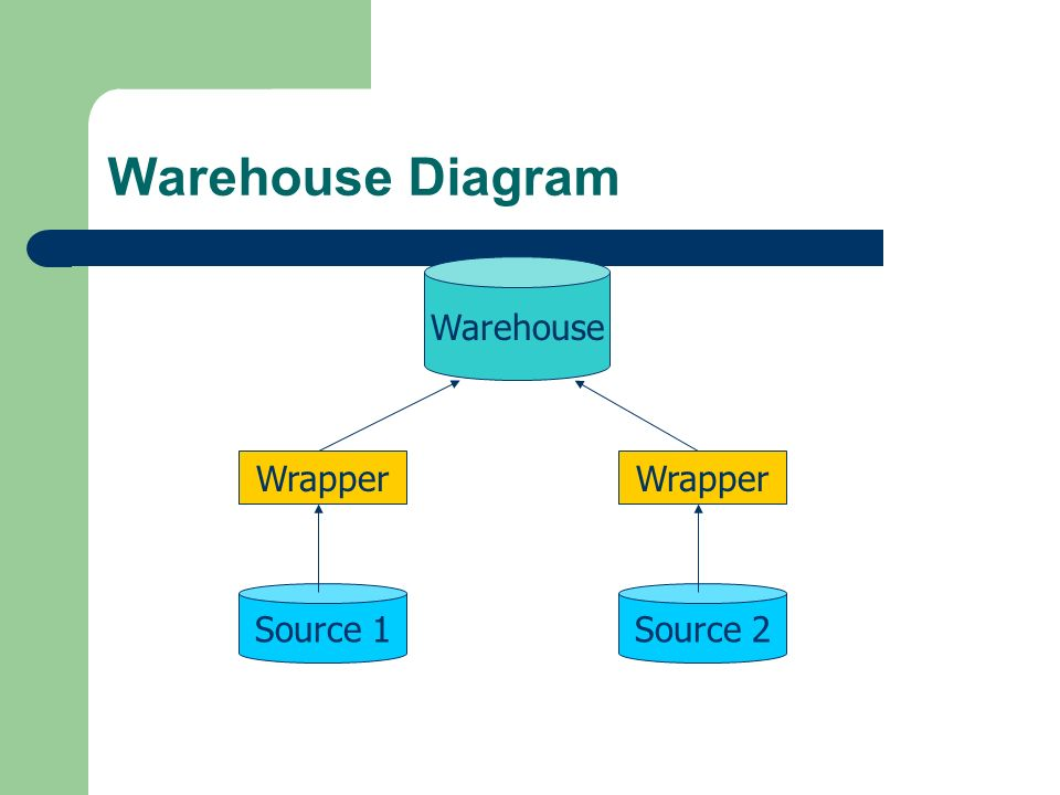 Warehouse Diagram Warehouse Wrapper Wrapper Source 1 Source 2
