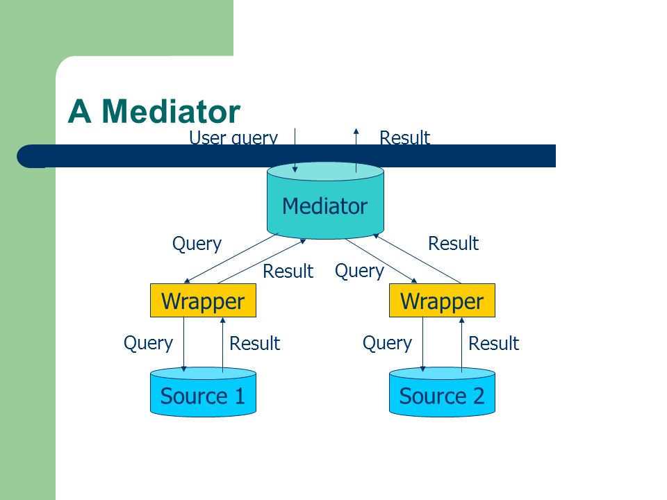 A Mediator Mediator Wrapper Wrapper Source 1 Source 2 User query