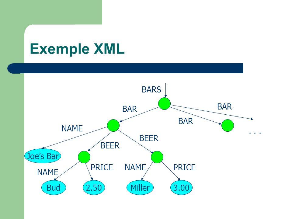 Exemple XML BARS BAR BAR BAR NAME . . . BEER BEER Joe's Bar PRICE NAME