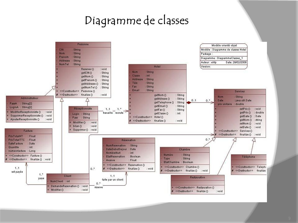 Diagramme de classes