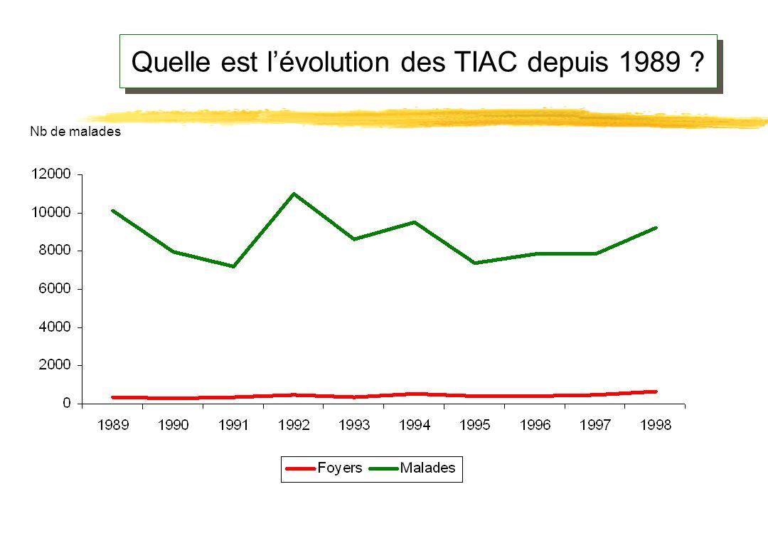 Quelle est l'évolution des TIAC depuis 1989