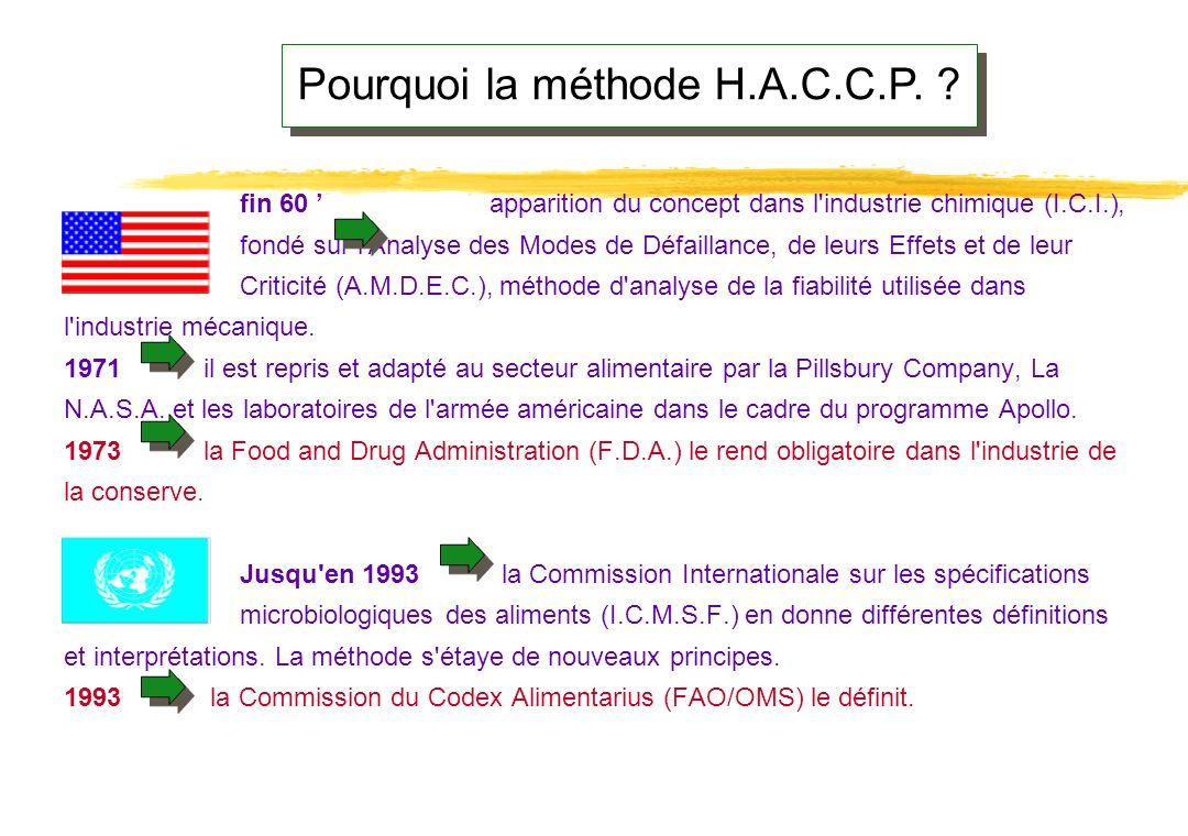 Pourquoi la méthode H.A.C.C.P.