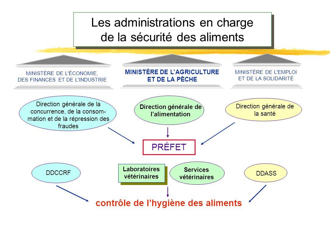 Les administrations en charge de la sécurité des aliments