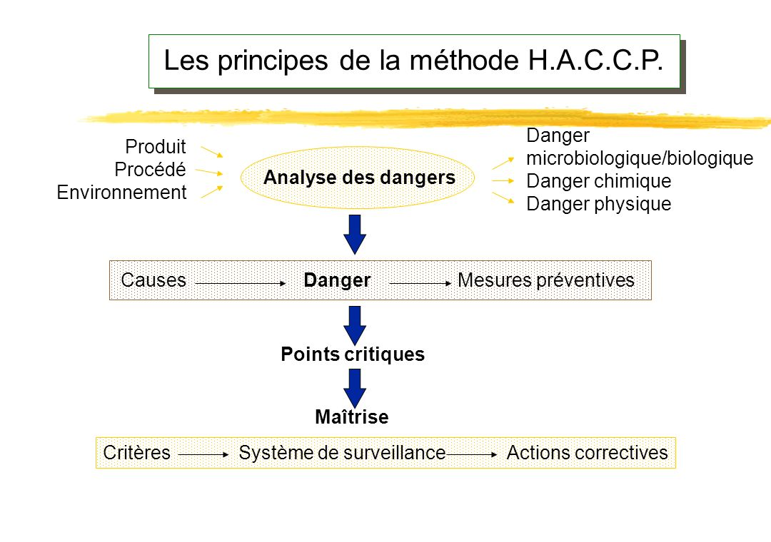 Les principes de la méthode H.A.C.C.P.