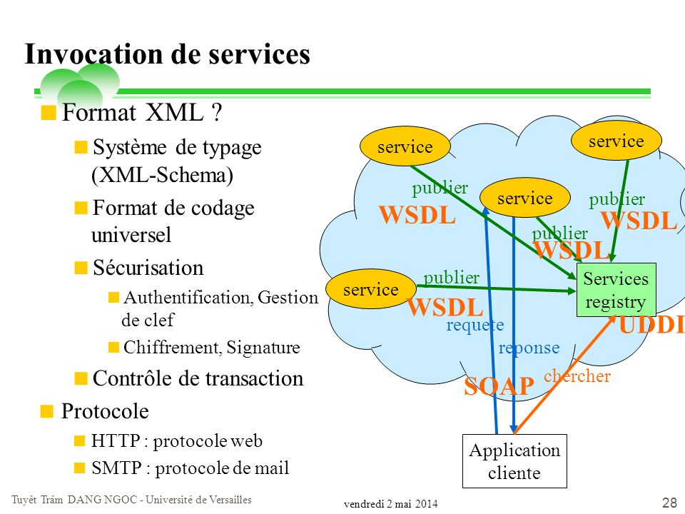 Invocation de services