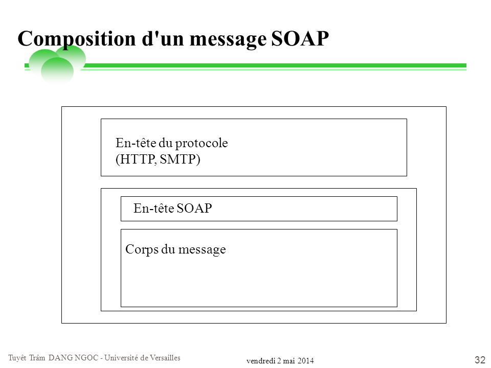 Composition d un message SOAP