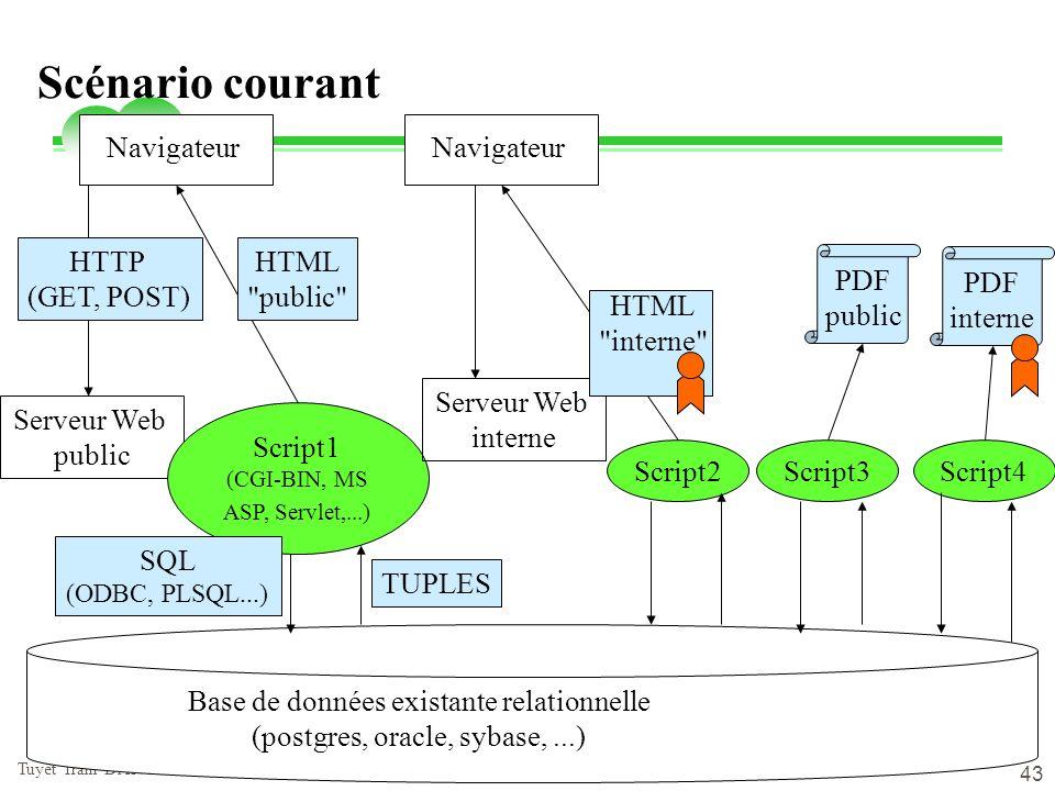 Scénario courant Navigateur Navigateur HTTP (GET, POST) HTML public