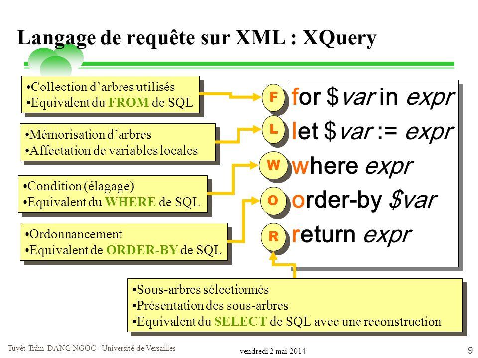 Langage de requête sur XML : XQuery