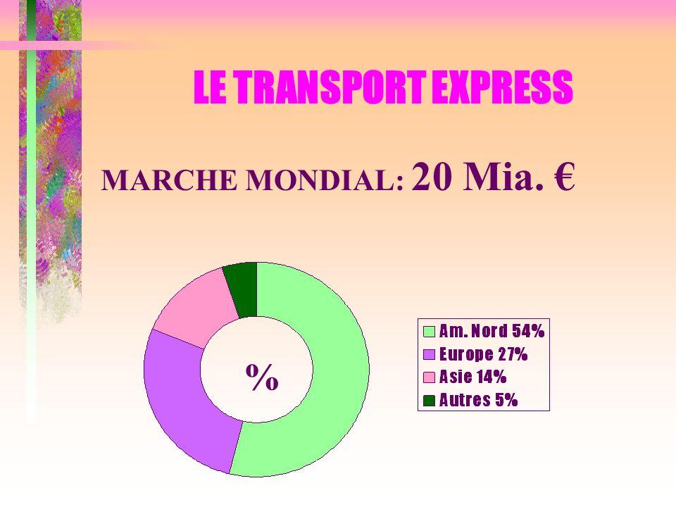 LE TRANSPORT EXPRESS MARCHE MONDIAL: 20 Mia. € %