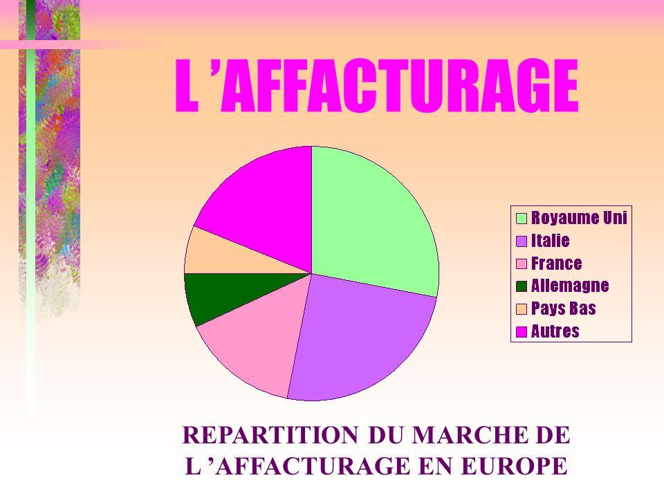 REPARTITION DU MARCHE DE L 'AFFACTURAGE EN EUROPE