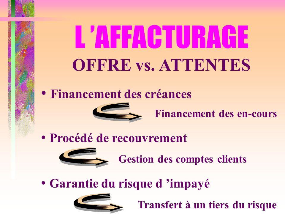 L 'AFFACTURAGE OFFRE vs. ATTENTES Financement des créances