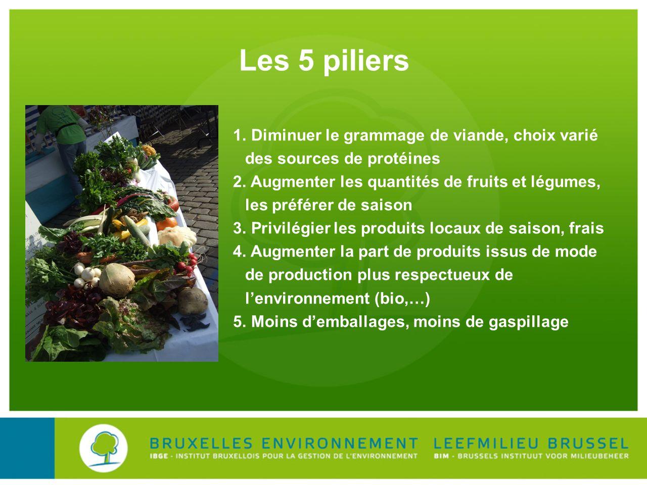 Les 5 piliers Diminuer le grammage de viande, choix varié des sources de protéines.