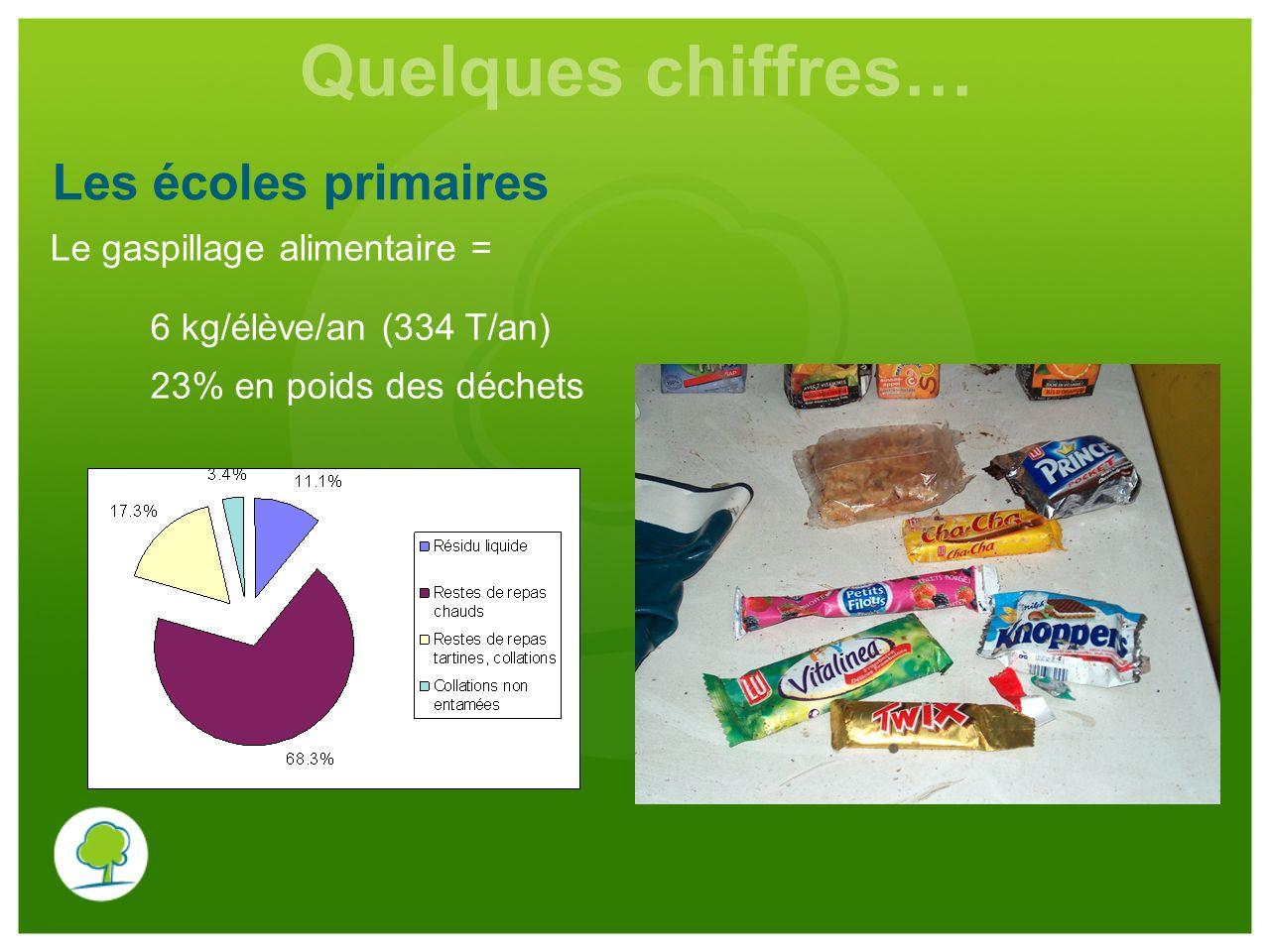 Quelques chiffres… Les écoles primaires Le gaspillage alimentaire =