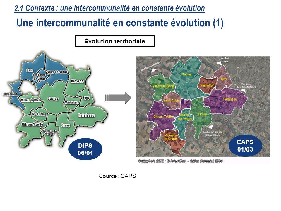 Évolution territoriale