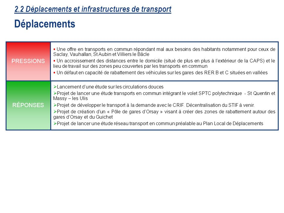 2.2 Déplacements et infrastructures de transport Déplacements