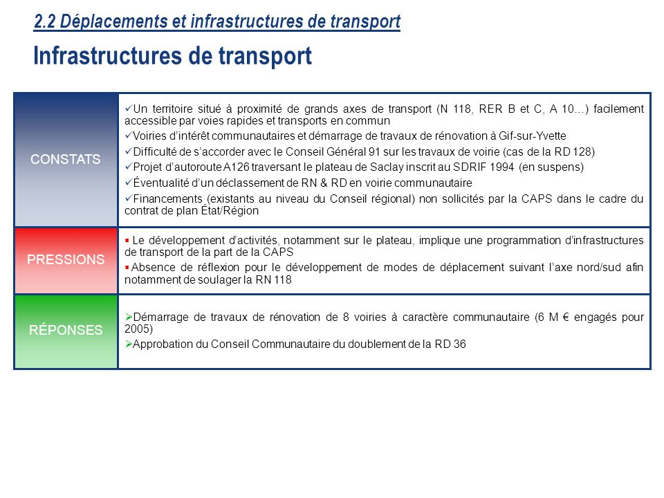 2.2 Déplacements et infrastructures de transport Infrastructures de transport