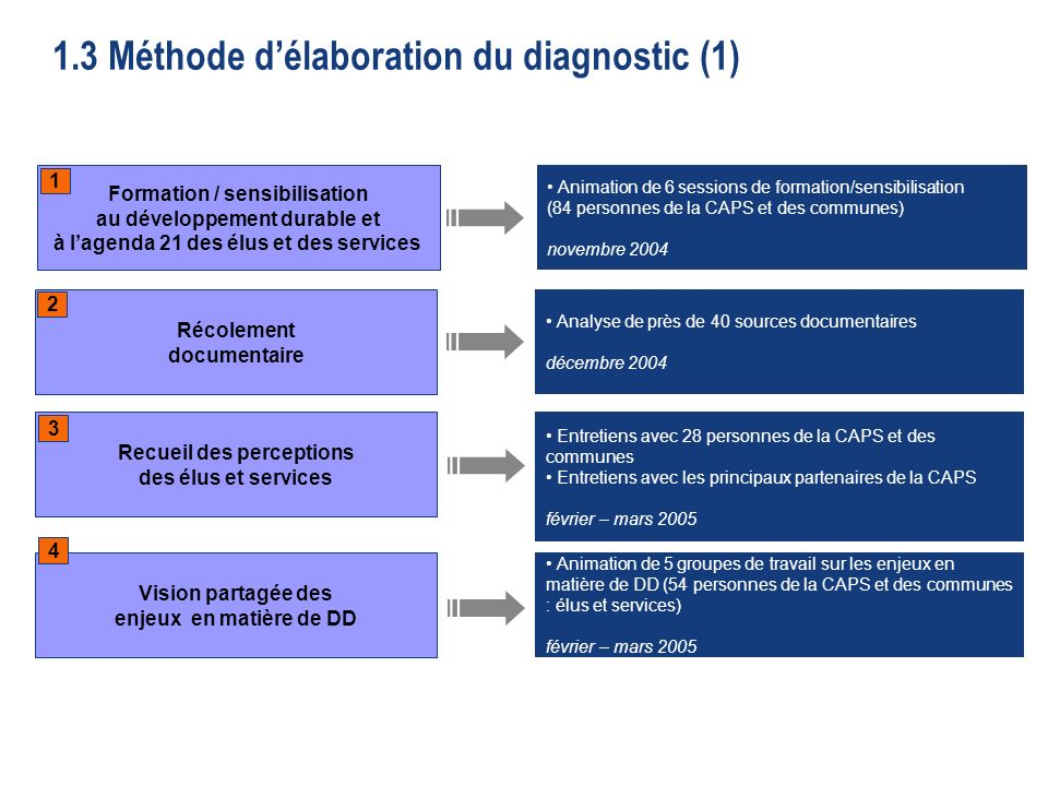 1.3 Méthode d'élaboration du diagnostic (1)