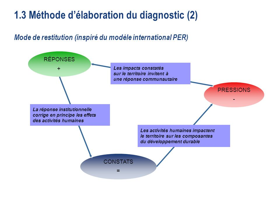 1.3 Méthode d'élaboration du diagnostic (2)