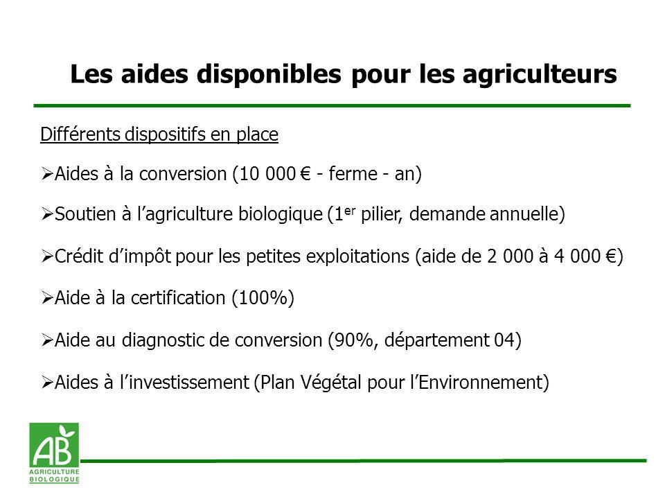 Les aides disponibles pour les agriculteurs