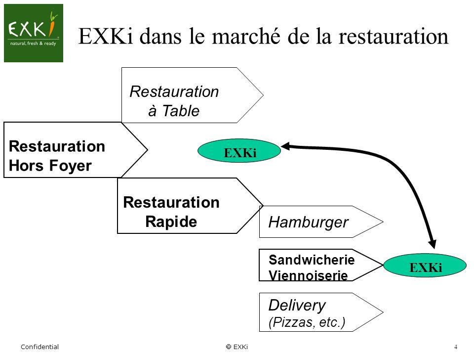 EXKi dans le marché de la restauration