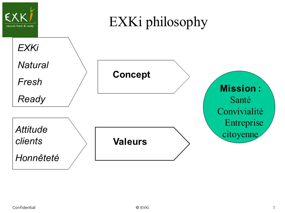 EXKi philosophy EXKi Natural Fresh Ready Concept Mission :