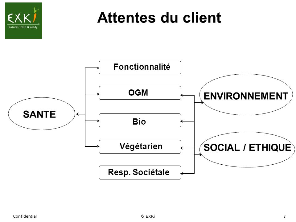Attentes du client ENVIRONNEMENT SANTE SOCIAL / ETHIQUE Fonctionnalité