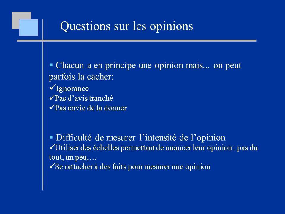 Questions sur les opinions