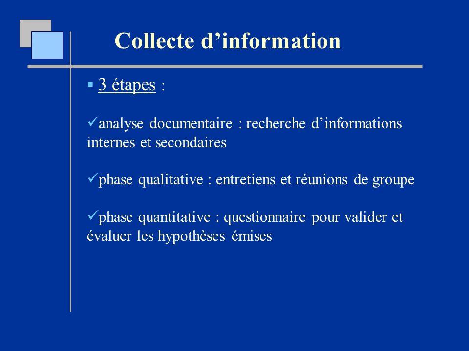 Collecte d'information