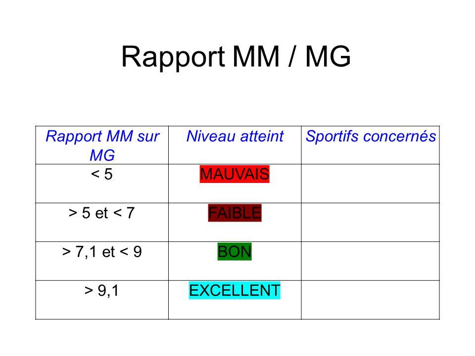 Rapport MM / MG Rapport MM sur MG Niveau atteint Sportifs concernés