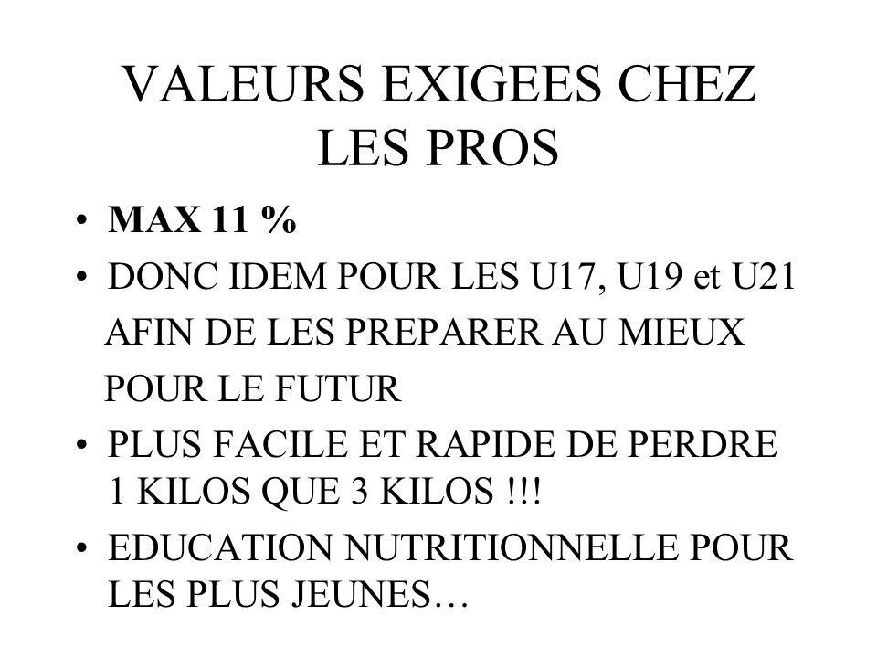 VALEURS EXIGEES CHEZ LES PROS
