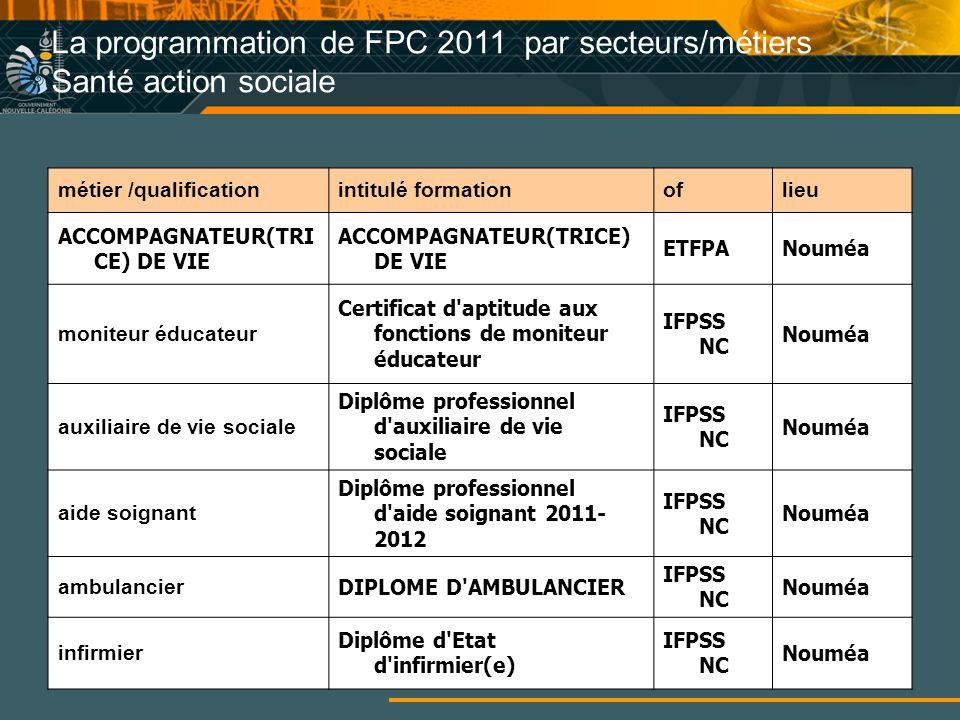 La programmation de FPC 2011 par secteurs/métiers Santé action sociale