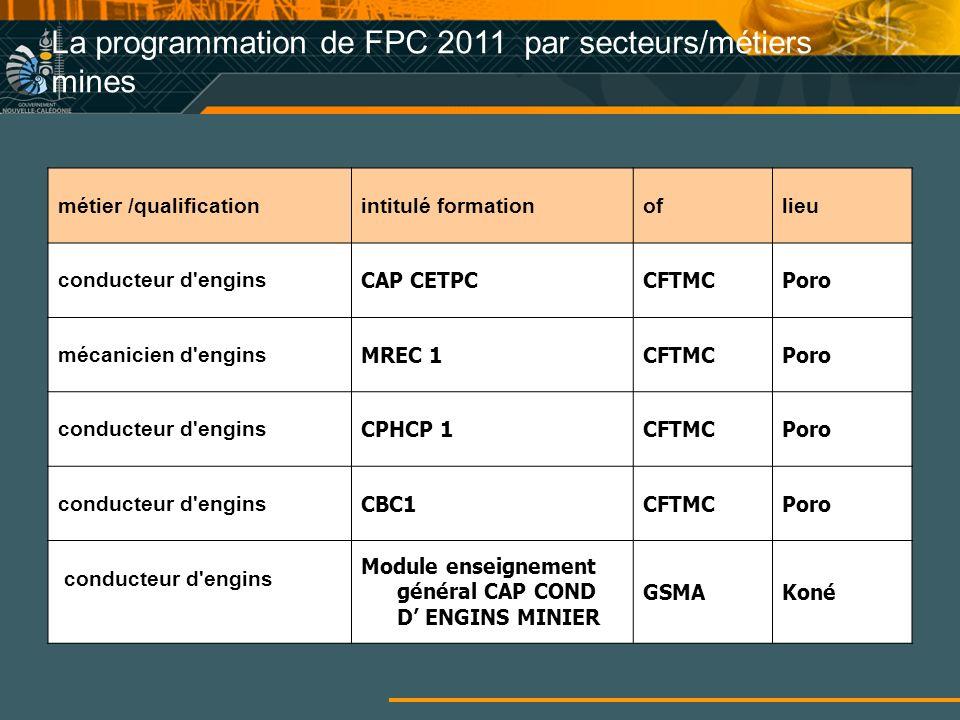 La programmation de FPC 2011 par secteurs/métiers mines