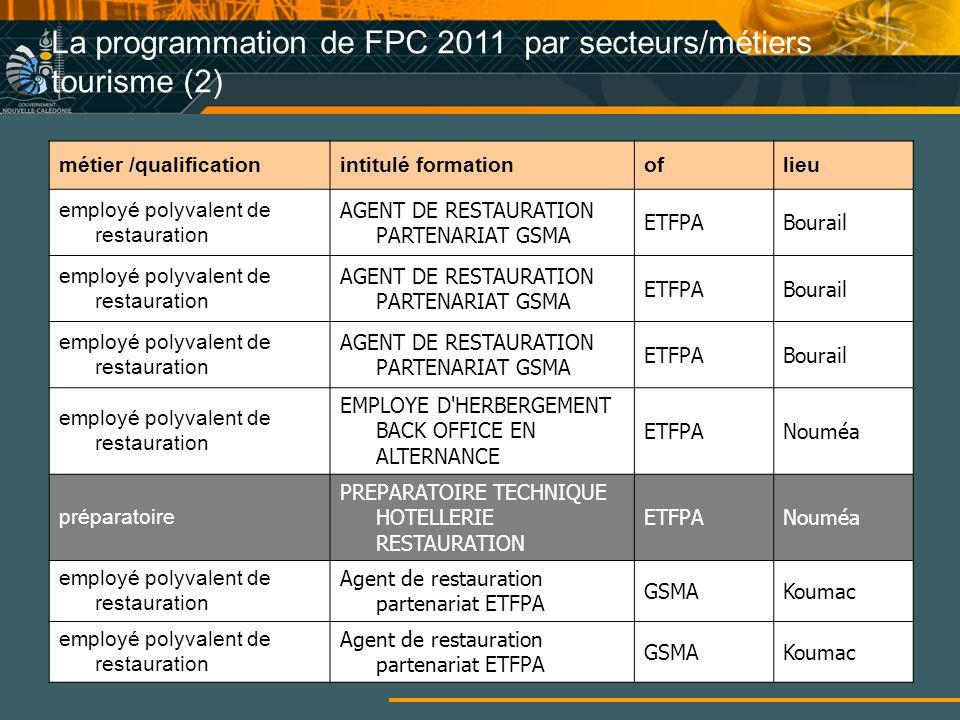 La programmation de FPC 2011 par secteurs/métiers tourisme (2)