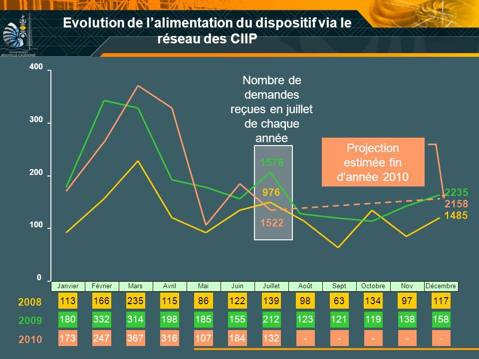 Evolution de l'alimentation du dispositif via le réseau des CIIP
