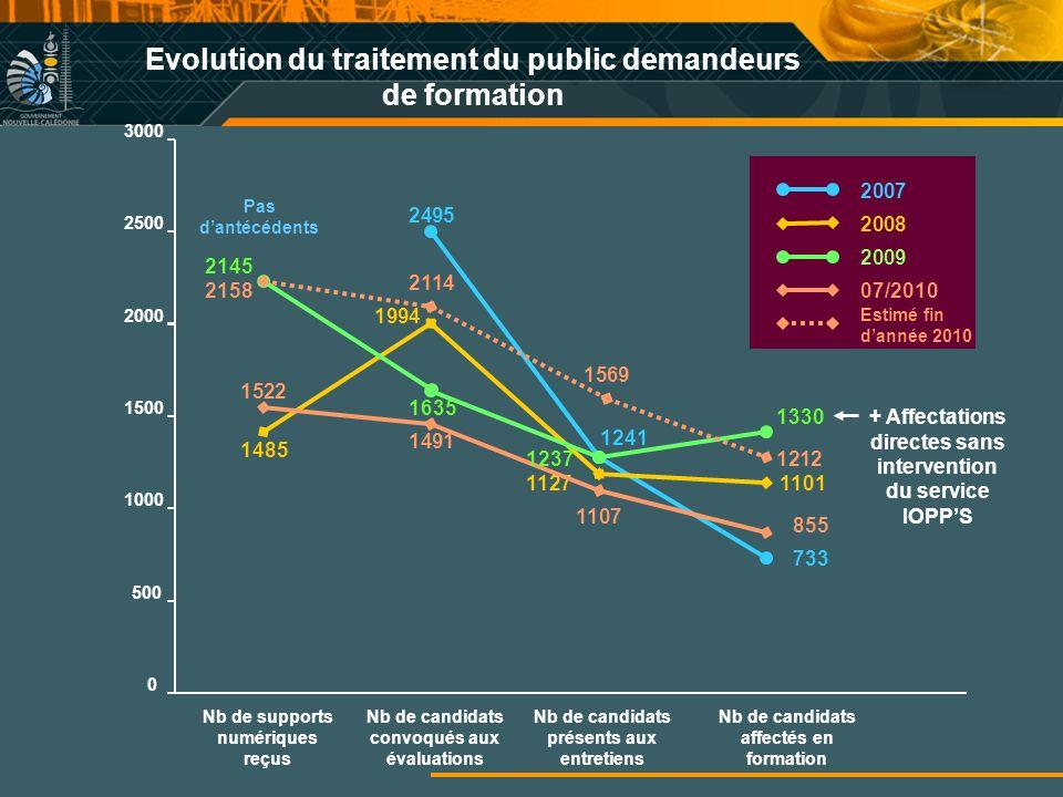 Evolution du traitement du public demandeurs de formation