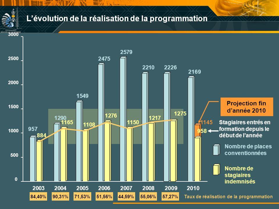 Projection fin d'année 2010