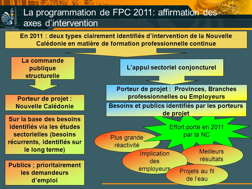 La programmation de FPC 2011: affirmation des axes d'intervention