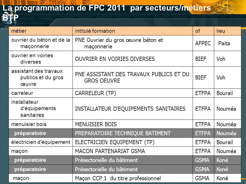 La programmation de FPC 2011 par secteurs/métiers BTP