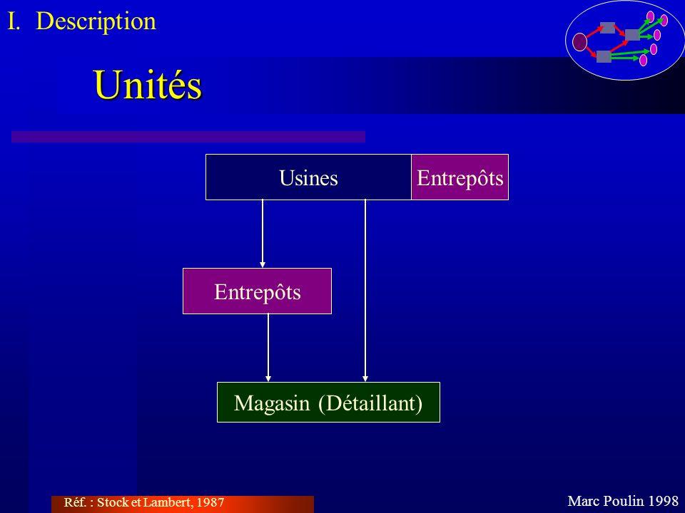 Unités I. Description Usines Entrepôts Entrepôts Magasin (Détaillant)