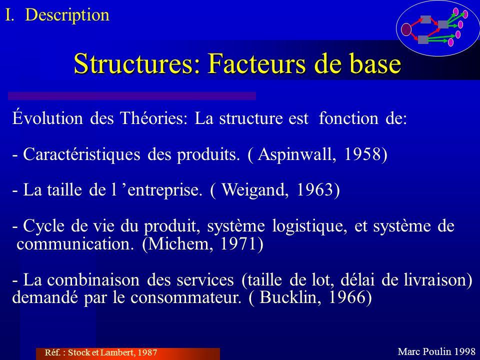 Structures: Facteurs de base