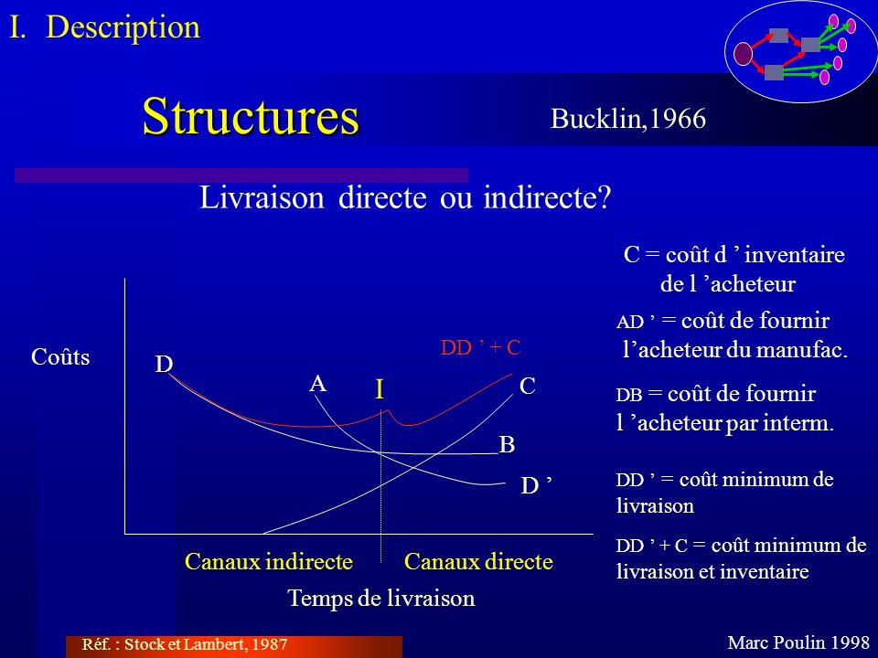 Structures I. Description Livraison directe ou indirecte Bucklin,1966