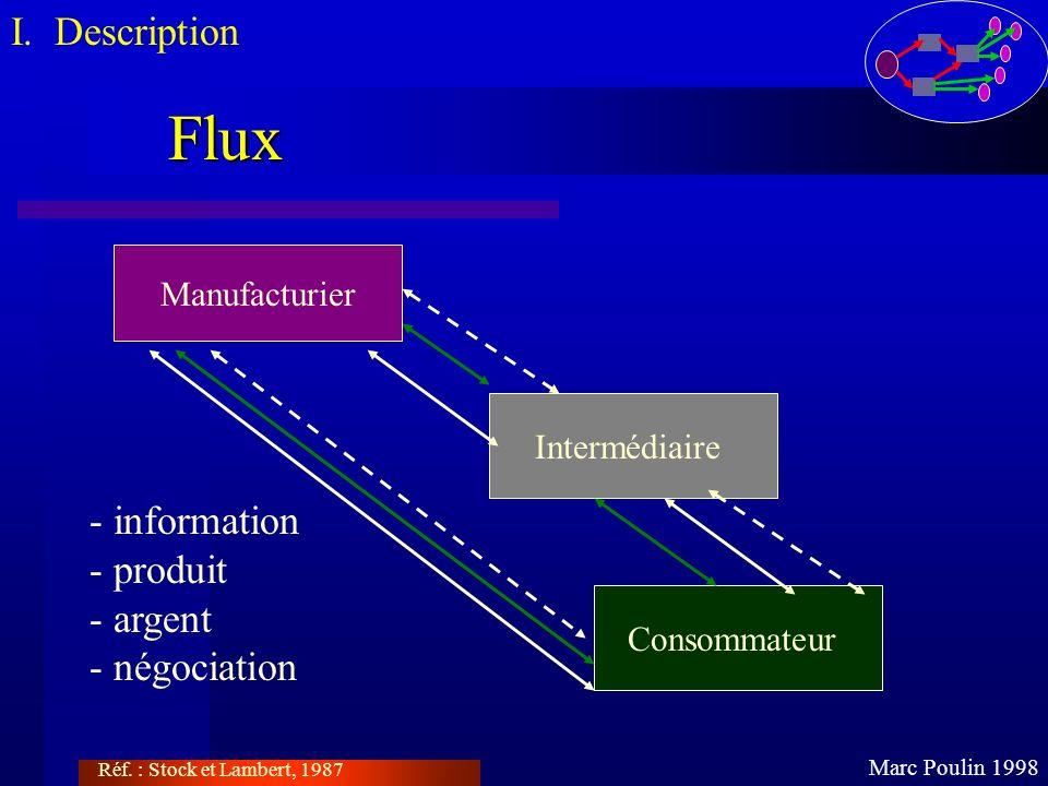 Flux I. Description - information - produit - argent - négociation