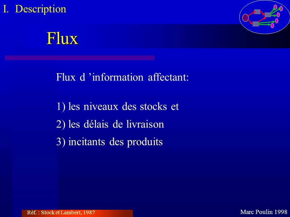 Flux I. Description Flux d 'information affectant:
