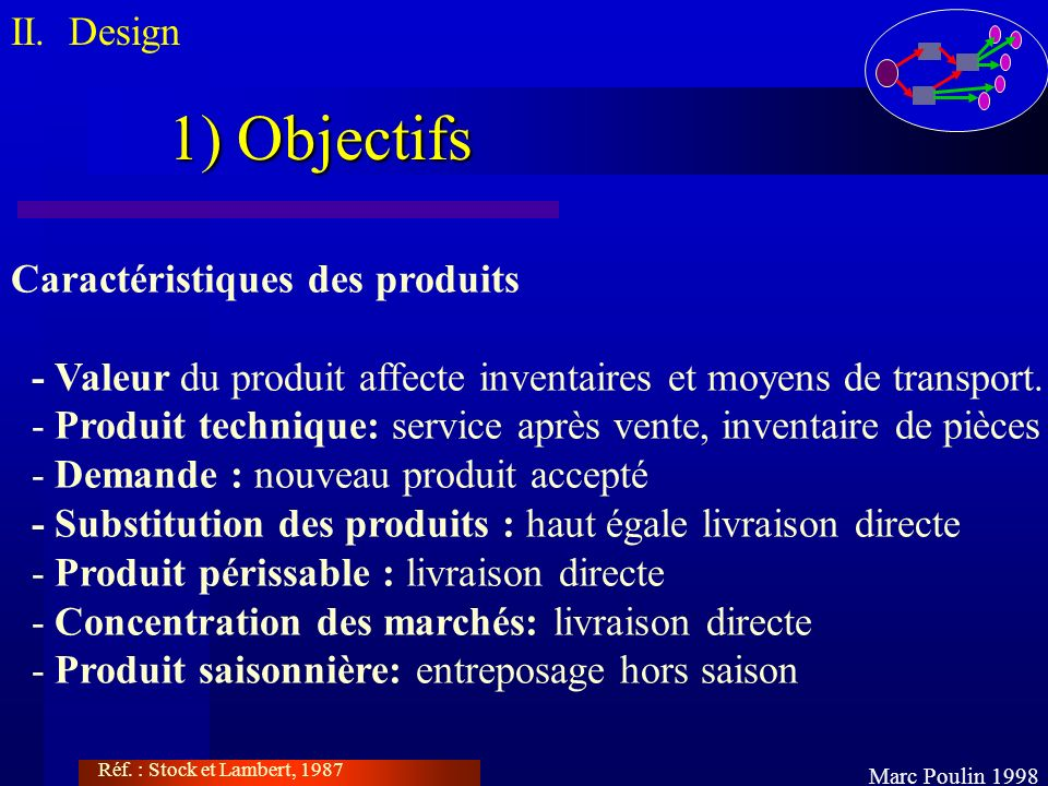 1) Objectifs II. Design Caractéristiques des produits