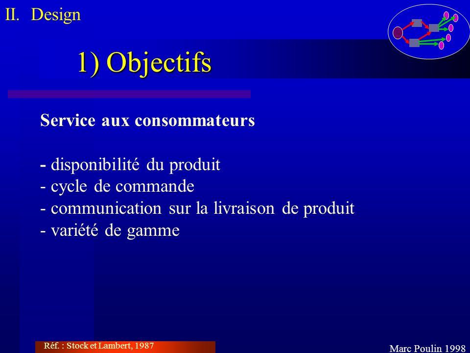 1) Objectifs II. Design Service aux consommateurs