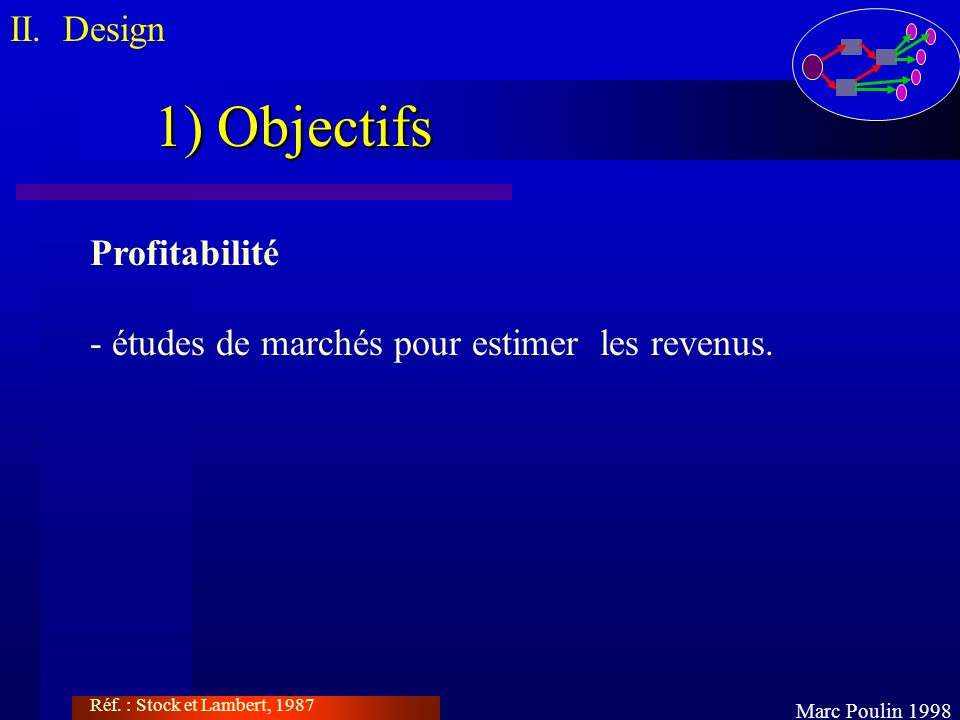 1) Objectifs II. Design Profitabilité